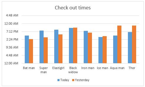regular-column-chart