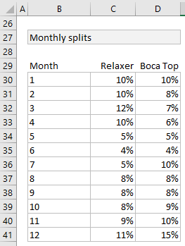 monthly-splits