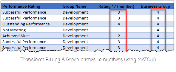 rating-and-group-converted-to-numbers