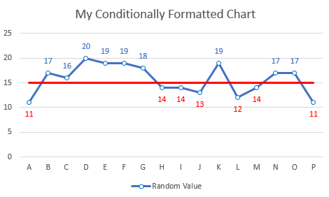 Conditional Formatting – Chart Data Labels