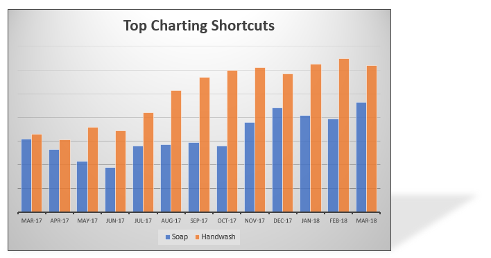 Top 5 keyboard shortcuts for Excel Charts