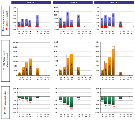 Showing YTD Tredns along with budget and actual trends