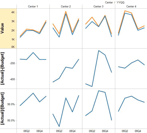 Creative Options to Visualize Budget vs. Actual Data (1)