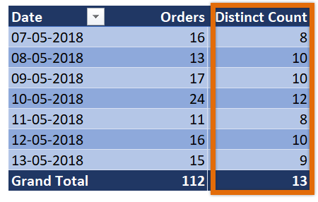 Distinct count in Excel pivot tables