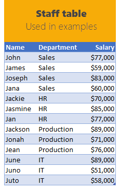 data for Excel Formula examples