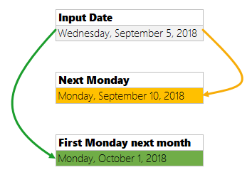 When is the next Monday? [Homework]