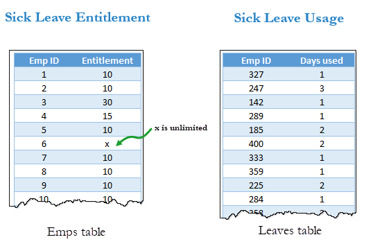 sample data - sick leave entitlement vs. usage