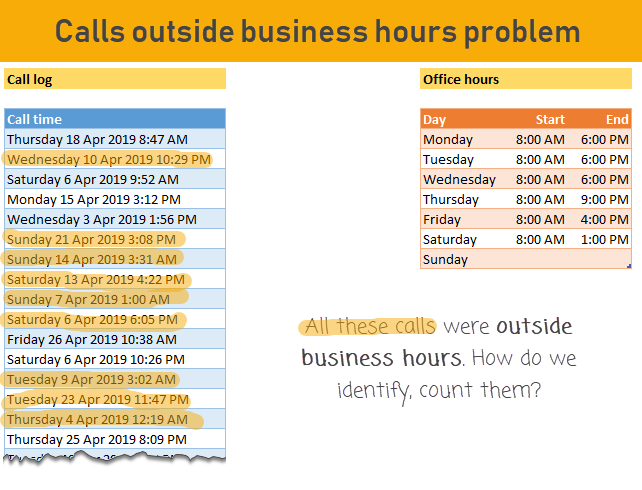 Count calls outside office hours - how to count or identify them? Business data analysis in Excel