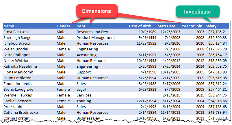 data for key influencer analysis