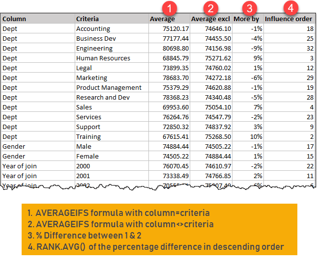 Picture A - important calculations in the key influencer chart