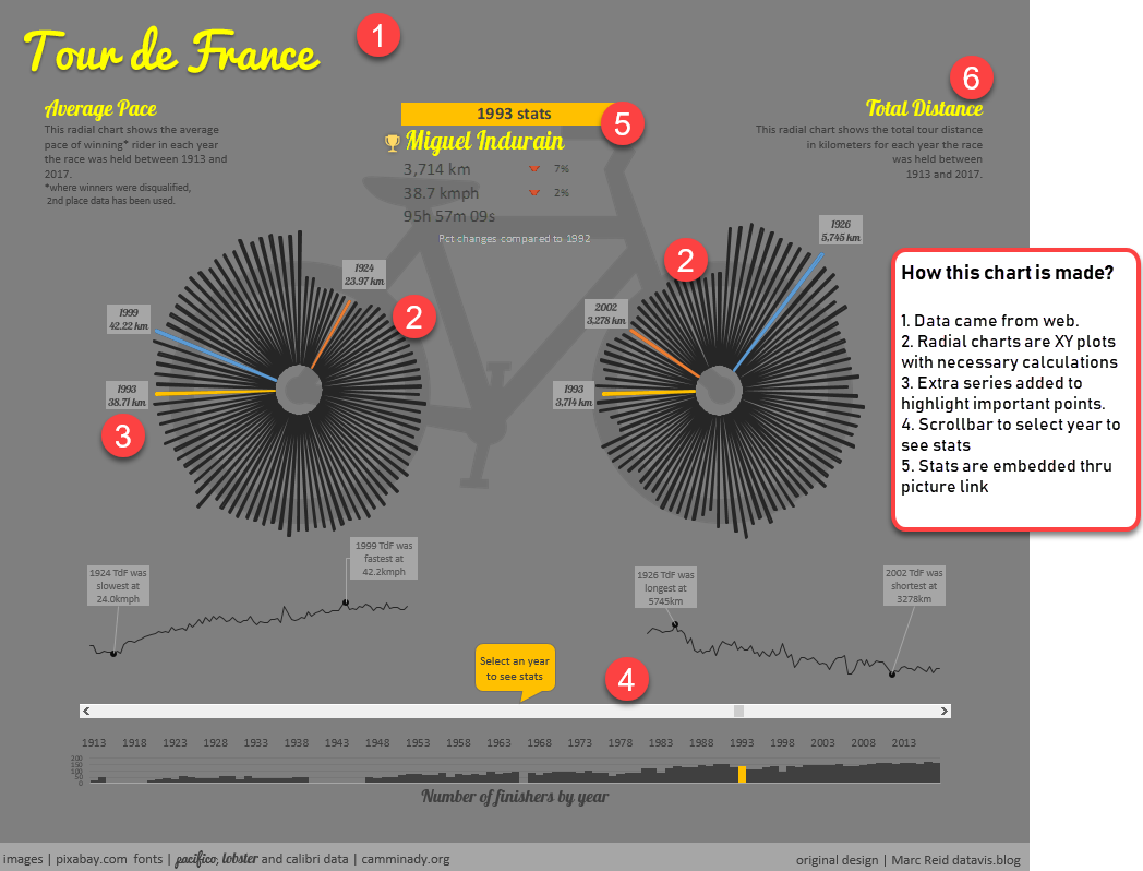 tour de france - radial charts in excel - how it's constructed?