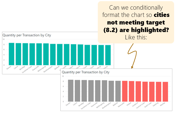 How to conditionally format visuals in Power BI?