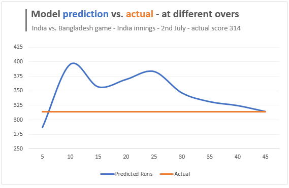 India vs. Bangladesh worldcup match - 2nd July 2019 - score prediction vs. actual