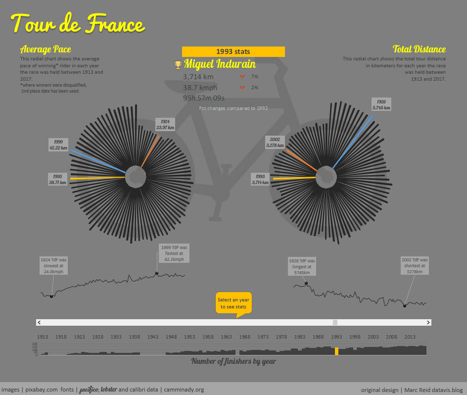 Tour de France – Distance & Pace over time – Radial Charts