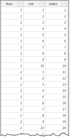 numbers table for waffle chart
