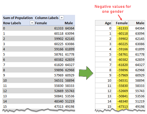 negative values for one gender - tornado chart calculations