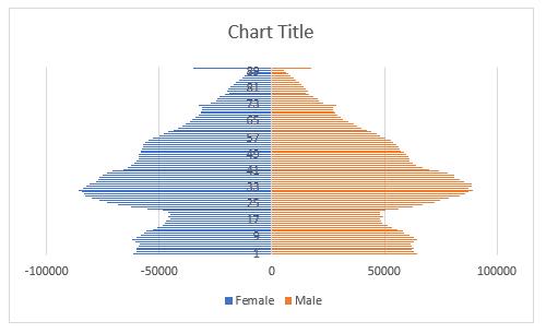 tornado chart - step 1 - make a stacked bar chart