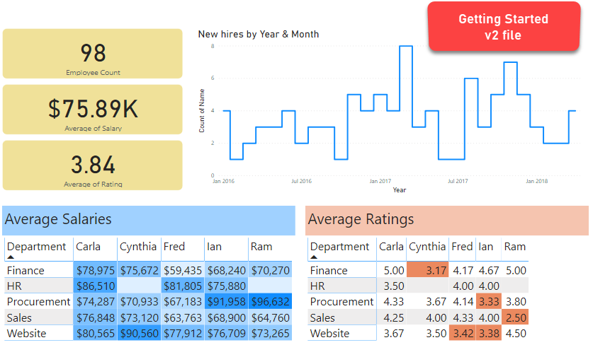 getting started with power bi - v2 report