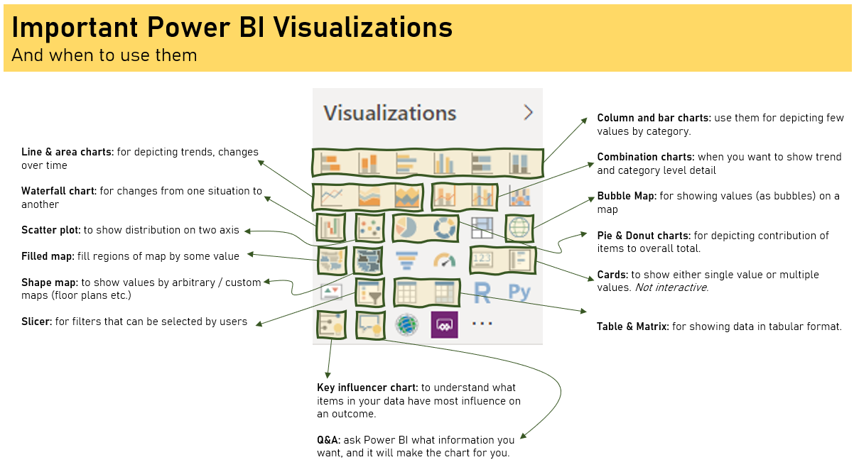 Power BI visualizations - when to use them?