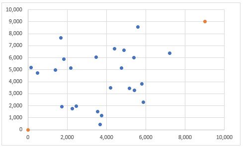 scatter plot after adding slope series