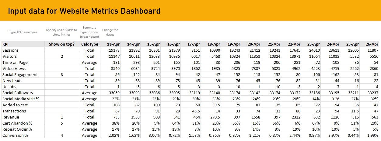 Sample data for website dashboard