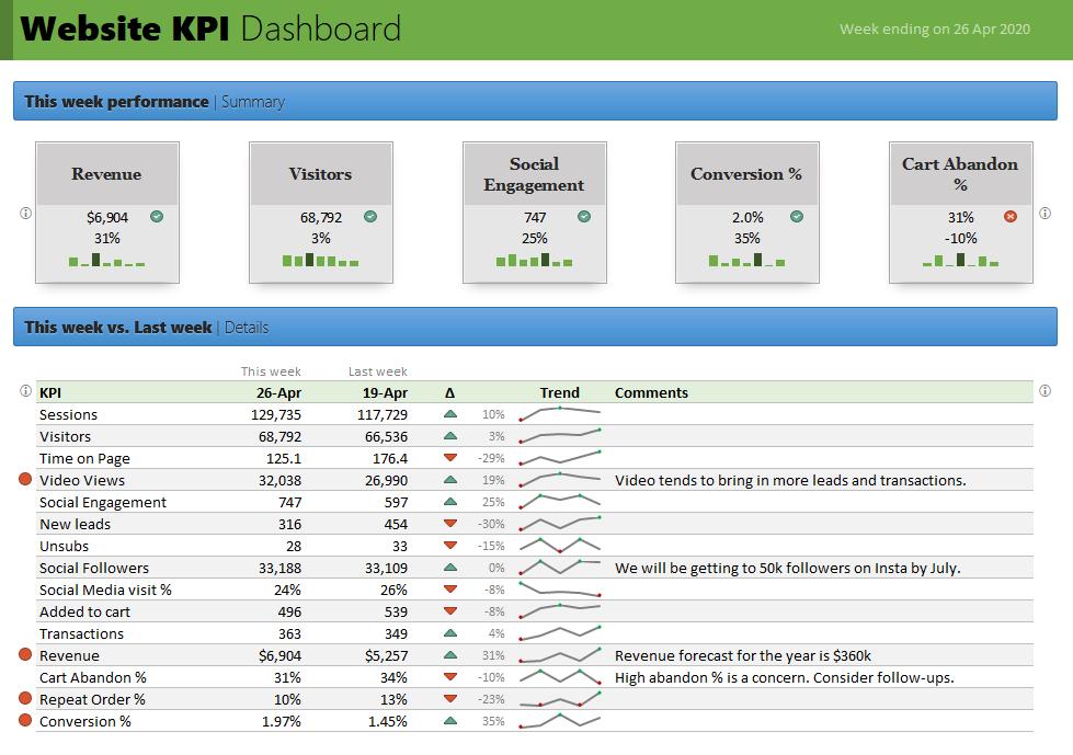 website dashboard - Snapshot