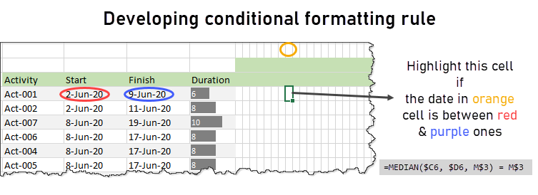 conditional formatting rule for gantt chart