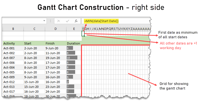 project plan gantt chart construction - right side