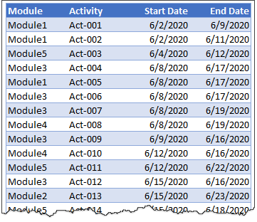 sample data - interactive gantt chart