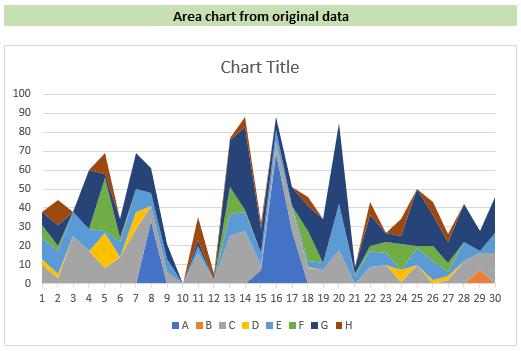 stream graph - step 1 - regular area chart