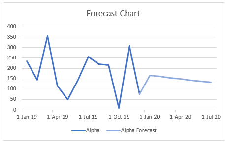 forecast line chart