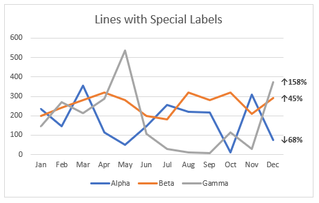 line chart with special labels