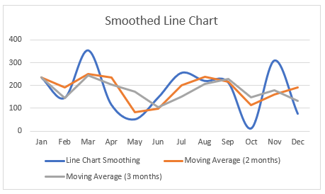 smoothed line chart