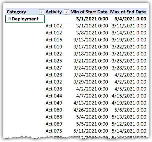 pivot table to support gantt chart calculations