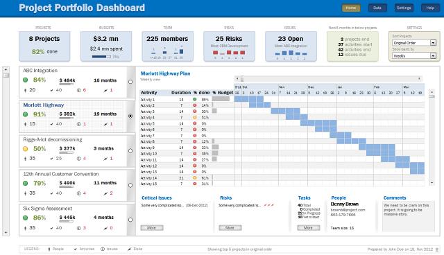 Project Portfolio Dashboard - Chandoo