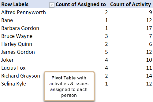 pivot table with resource loading information
