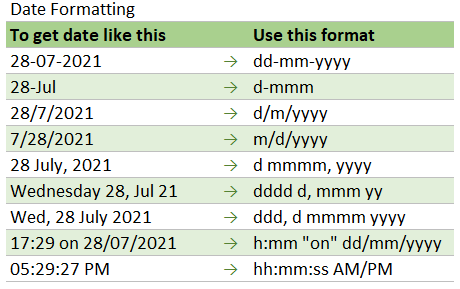 formatting date and time values in Excel